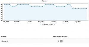 grafico report posizionamento awrcloud