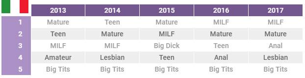 maggior parte del sito porno visitato