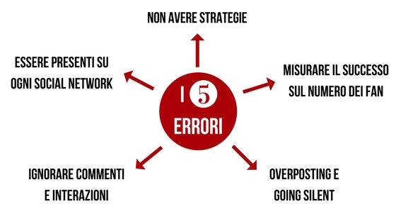 senza-strategia