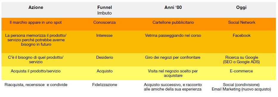 marketing online vs marketing tradizionale