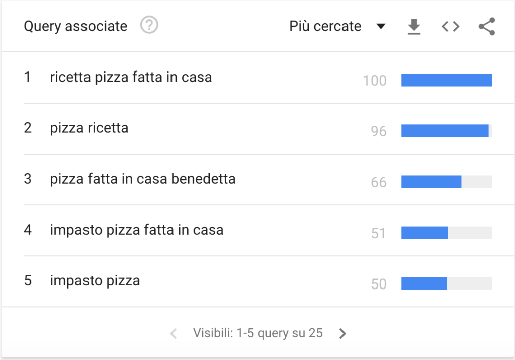 ricerche correlate google trends