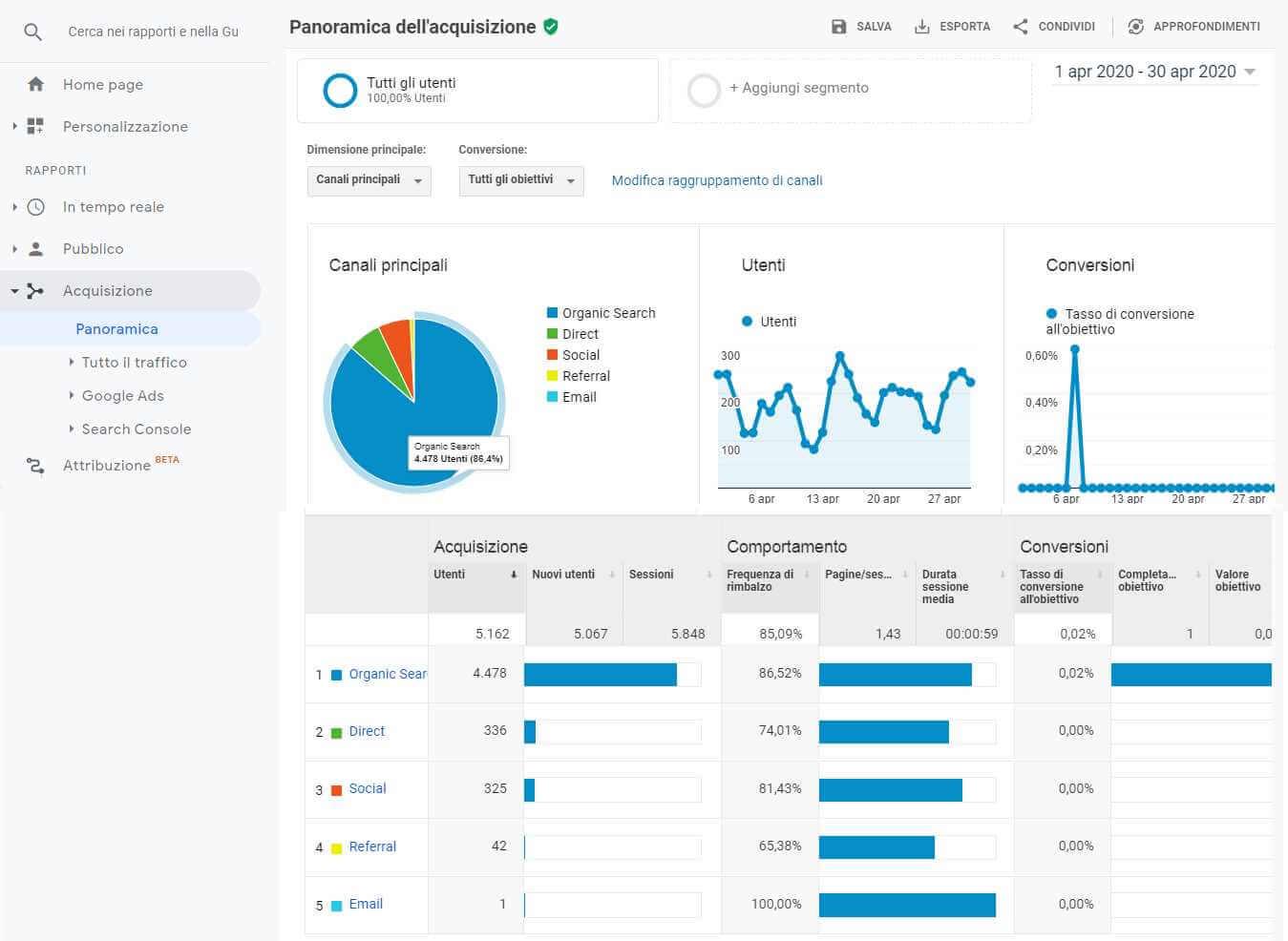 panoramica canali acquisizione traffico google analytics