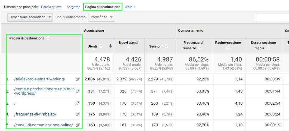 pagina di destinazione da ricerca organica in analytics