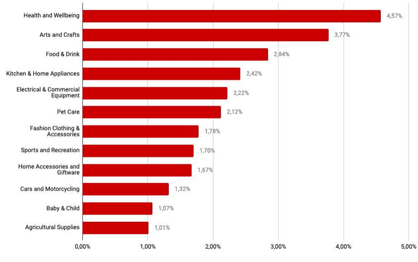 tasso di conversione ecommerce medio per settori