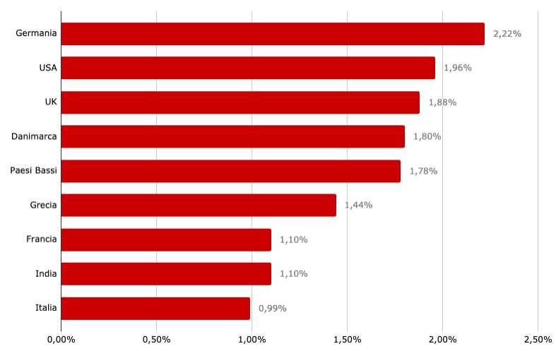 tasso di conversione medio per paese 2019
