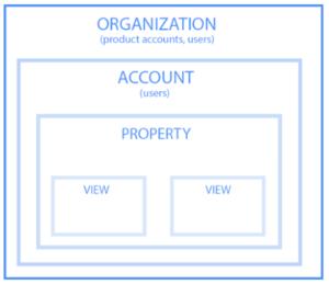 organizzazione Google Analytics
