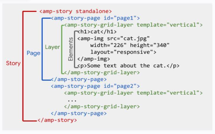 codice html storie amp di google