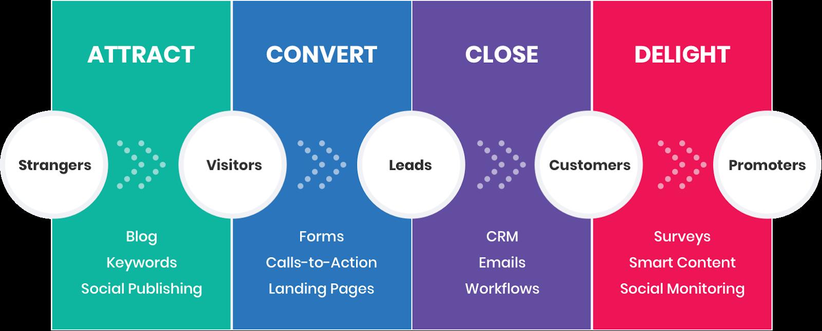 4 fasi inbound marketing