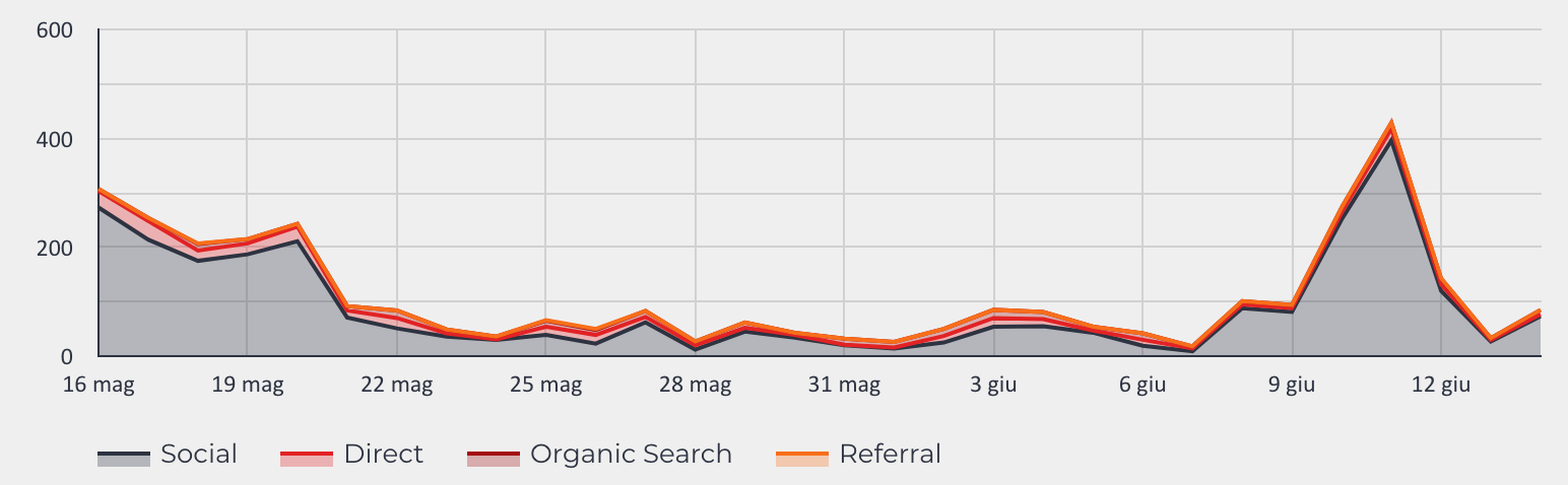 trend google data studio