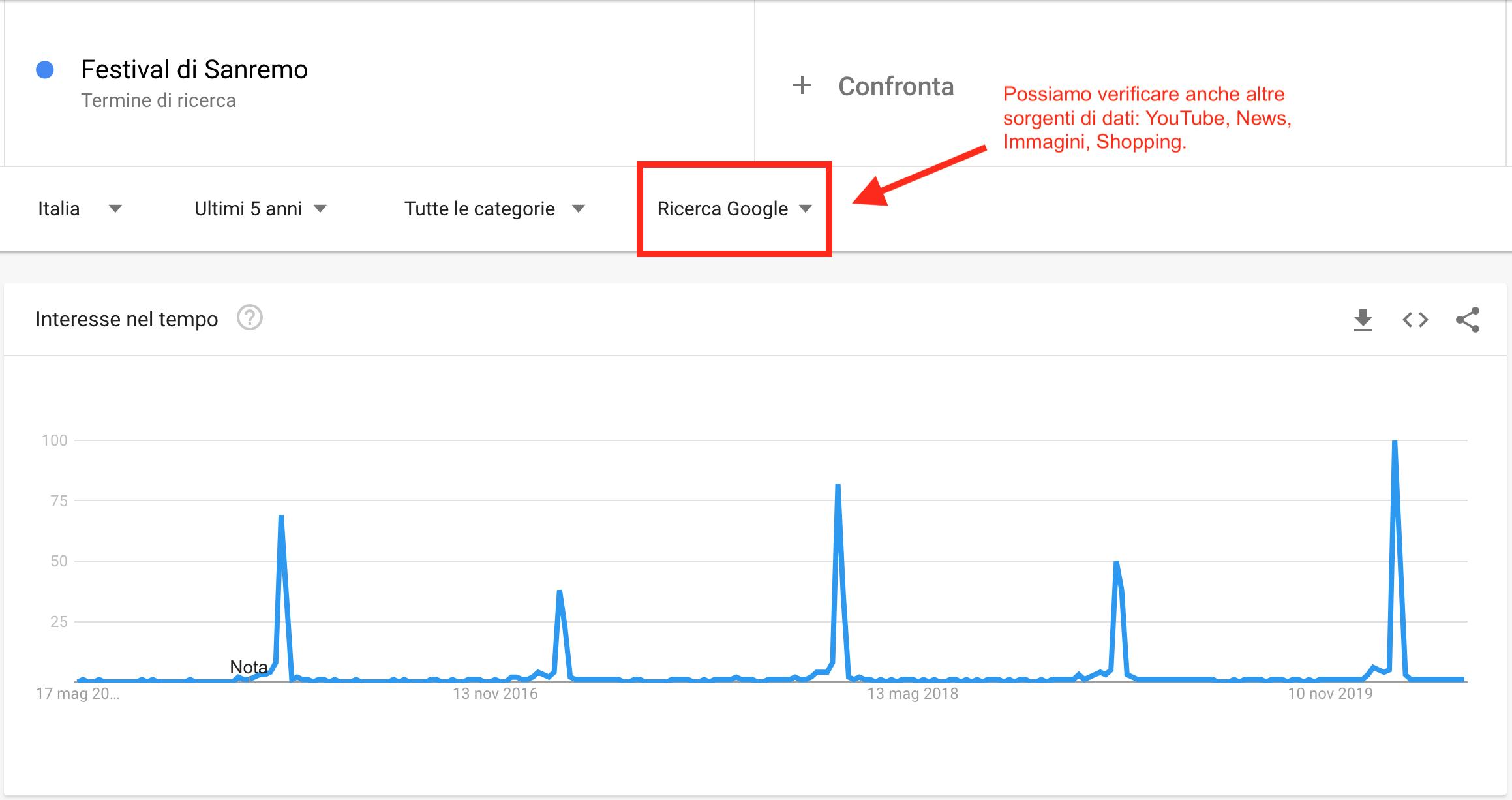 google trends sanremo