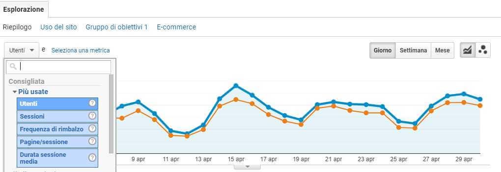 grafico traffico organico analytics