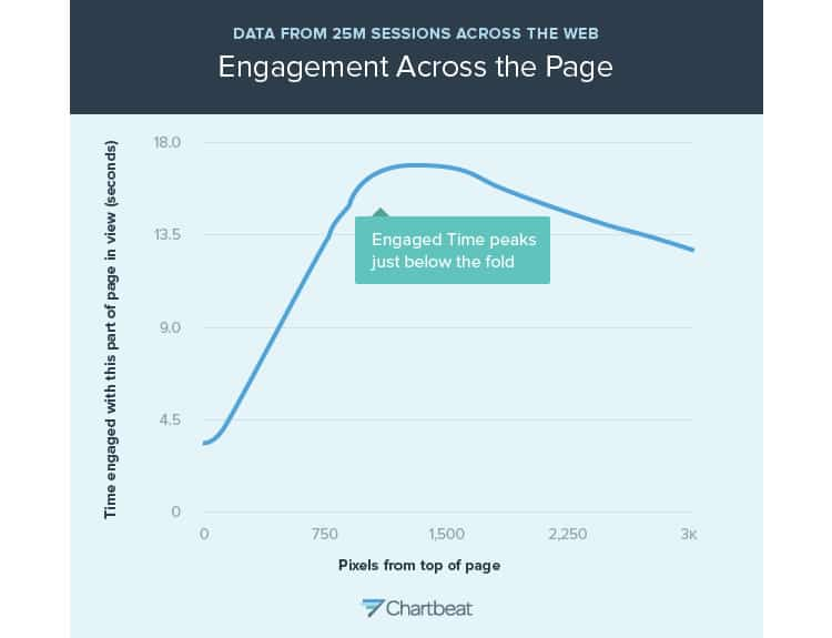 engagement across the page