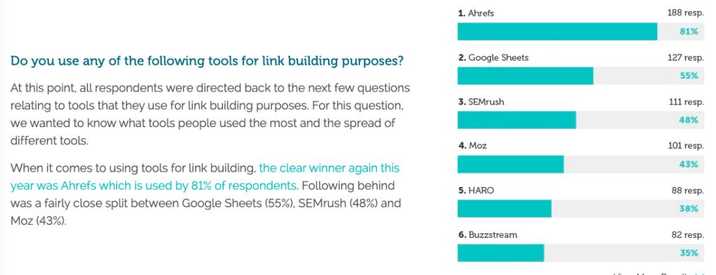 questionario link building