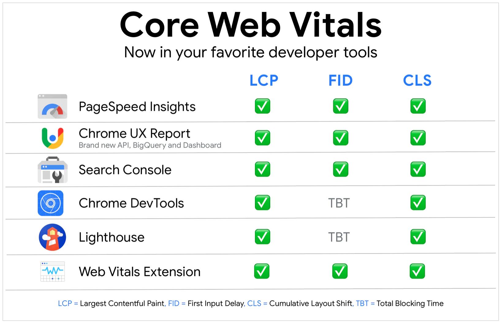Tools Core Web Vitals