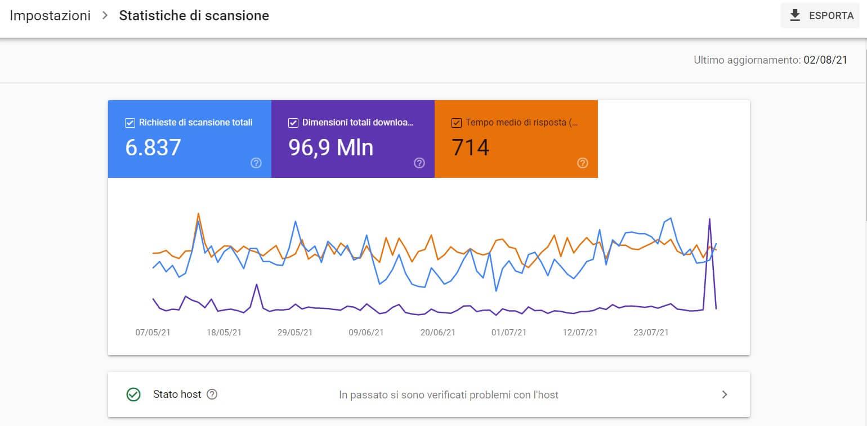 Report Statistiche di Scansione Google Search Console.